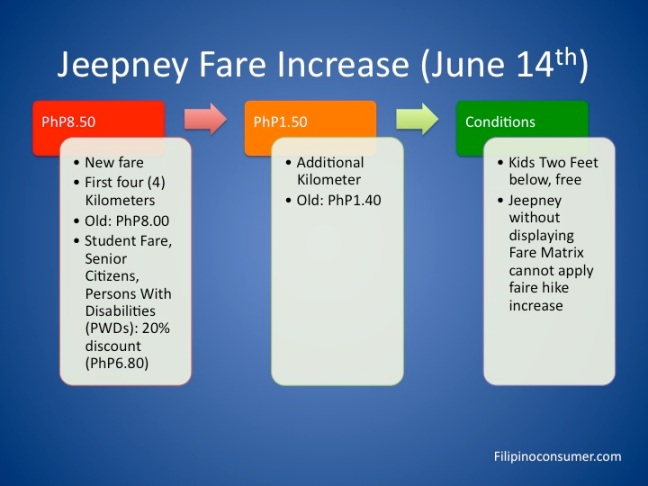 Here's how our Jeepney Fares in Metro Manila, Region 3, and Region 4 will look like starting June 14